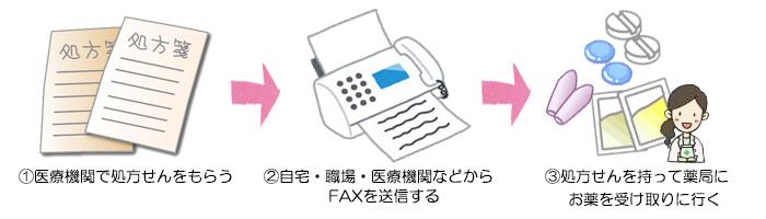 FAX作業